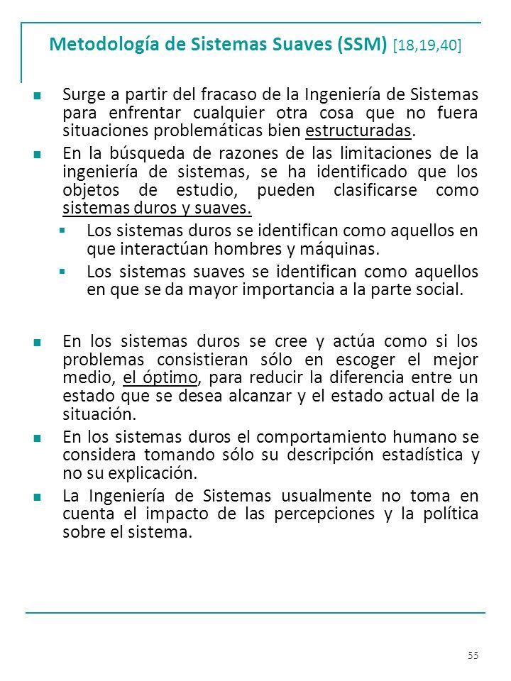 Metodología de Sistemas Suaves (SSM) [18,19,40]